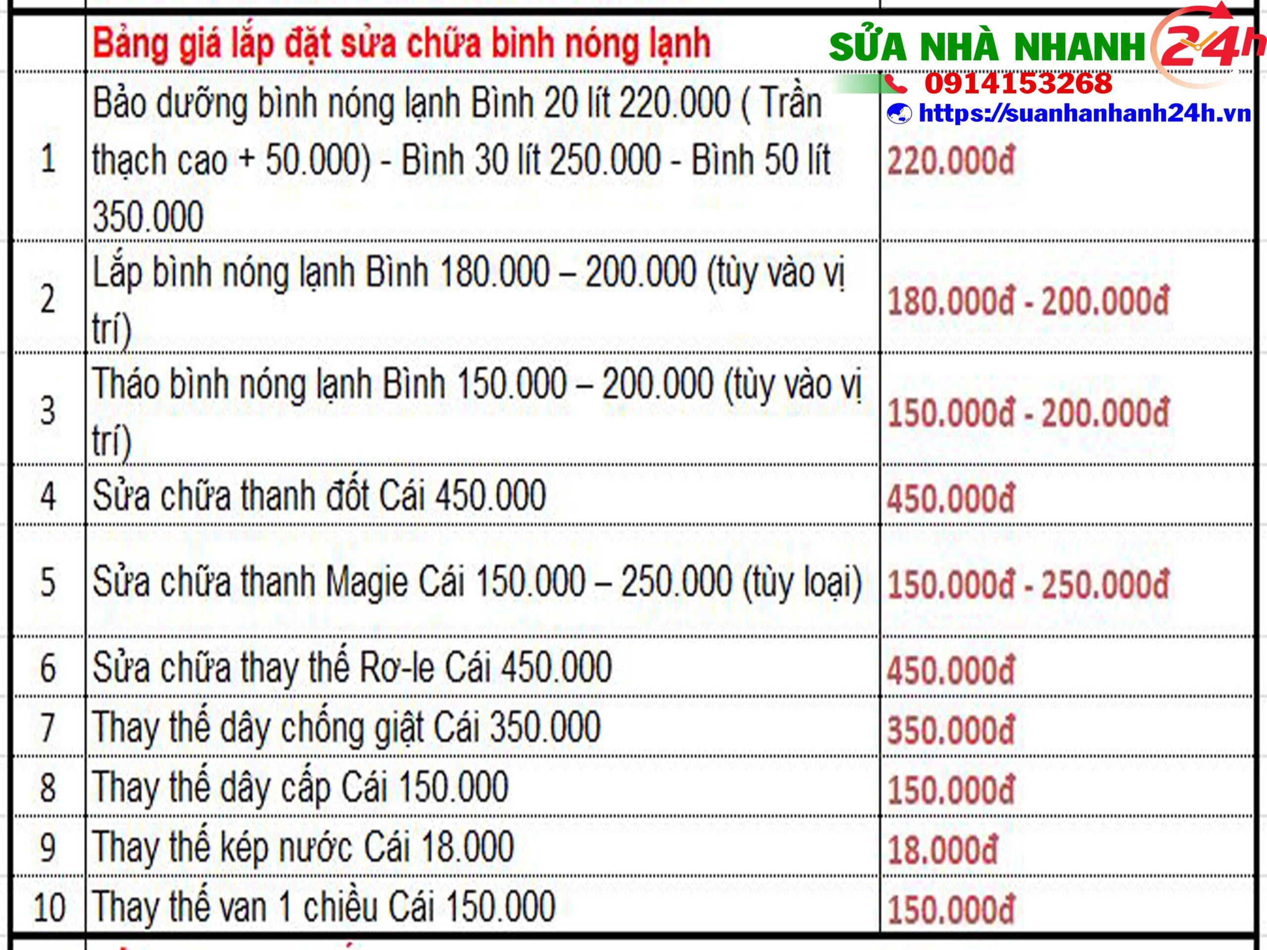 Báo giá dịch vụ sửa chữa điện nước giá rẻ tại TPHCM